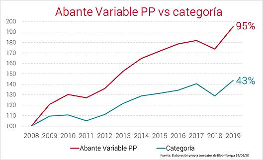Abante Variable gráfico 2019