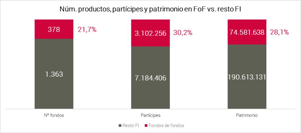 Abante datos industria fondos de fondos