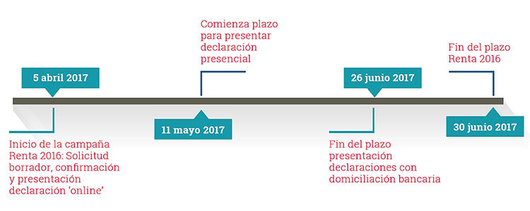 Abante declaración Renta 2016 calendario 750
