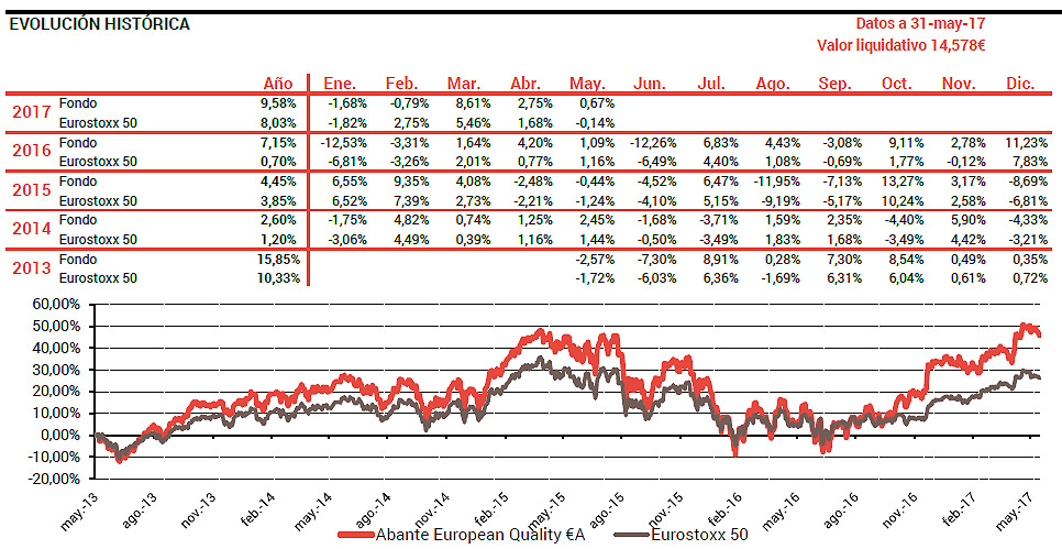 Abante european quality graf