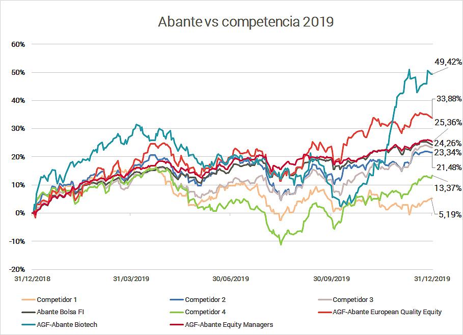 Abante gráfico 2 rentabilidad vs competencia 2019