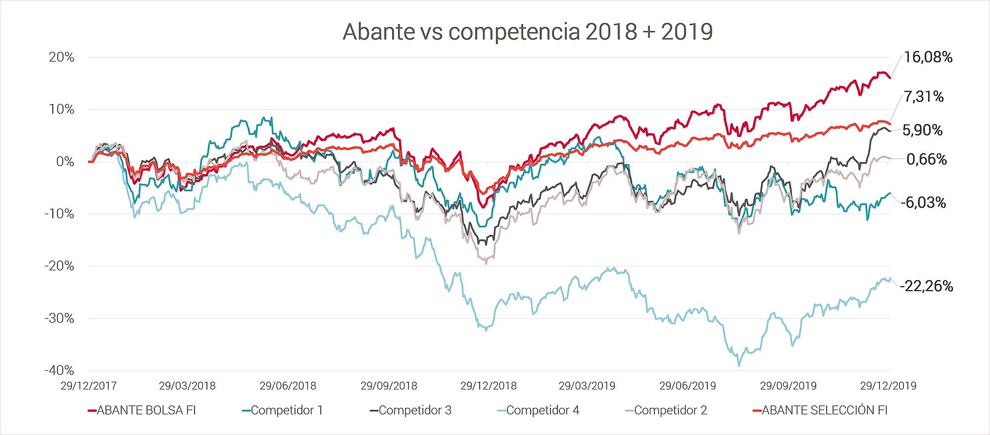 Abante gráfico rentabilidad vs competencia