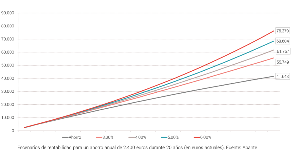 Abante pensiones rentables 2 el efecto de la rentabilidad