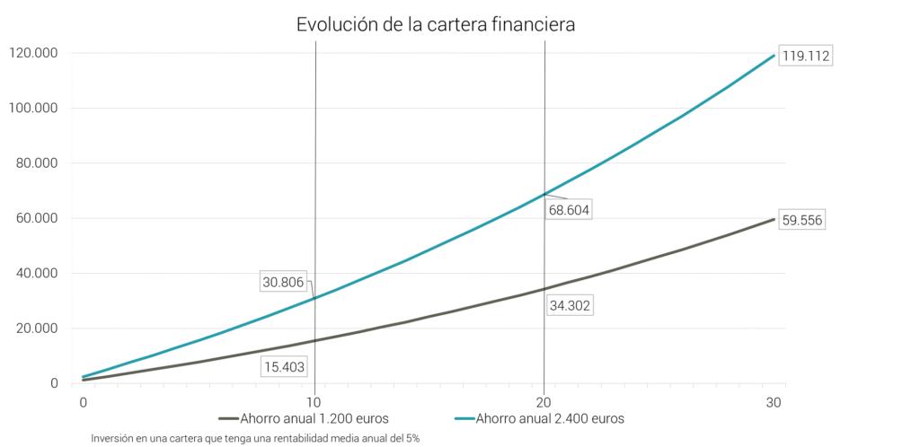 Abante pensiones rentables aportaciones 3