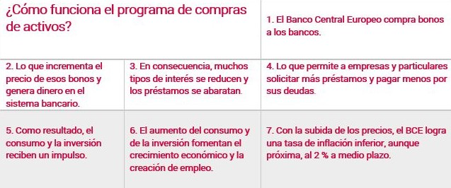 Cómo funciona el programa de compra de activos (Tabla con Información del BCE)