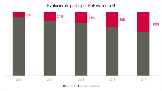 Abante Evolución partícipes fondos de fondos vs resto Fi