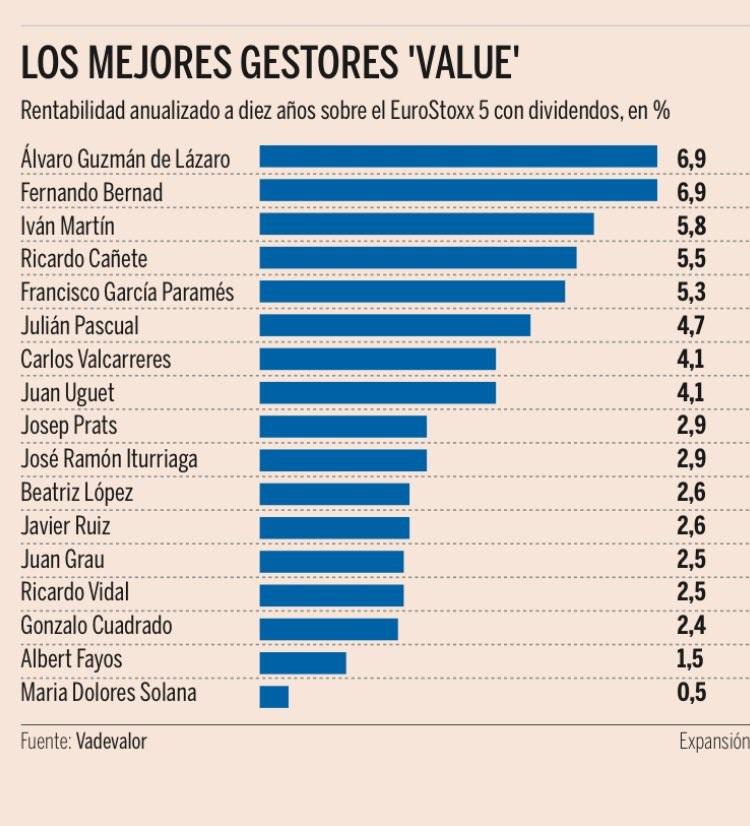 Los mejores gestores value -Expansión