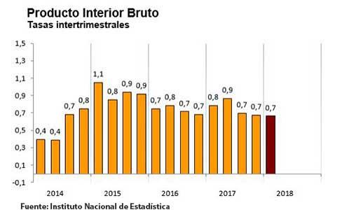 PIB trimestral INE