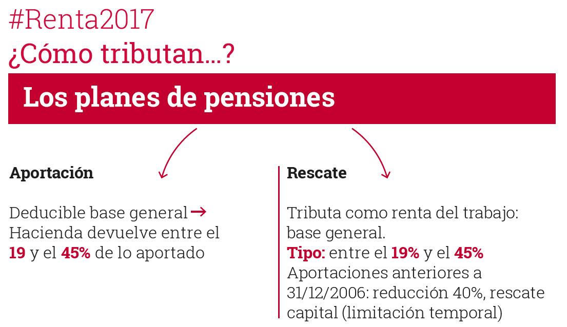 Planes de pensiones en la renta