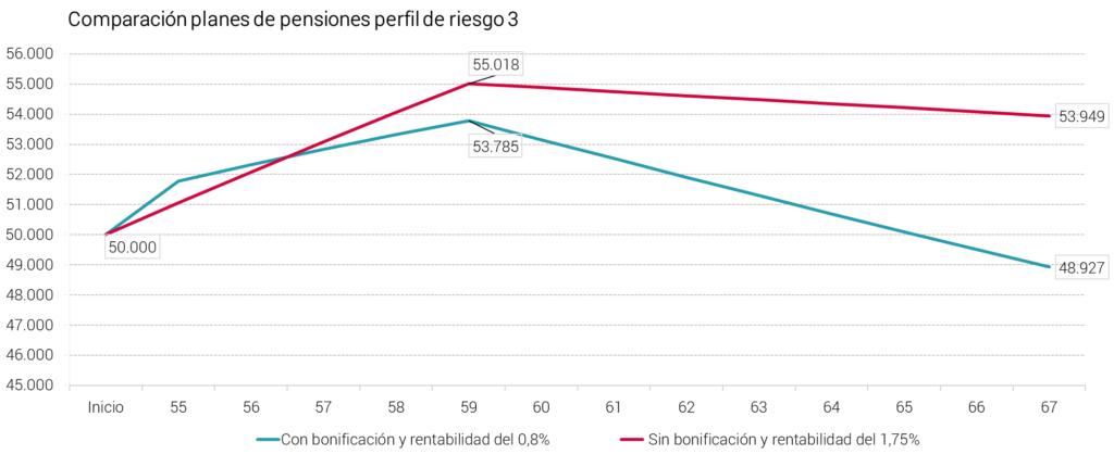 Abante pensiones bonificación aportación vs rentabilidad perfil 3