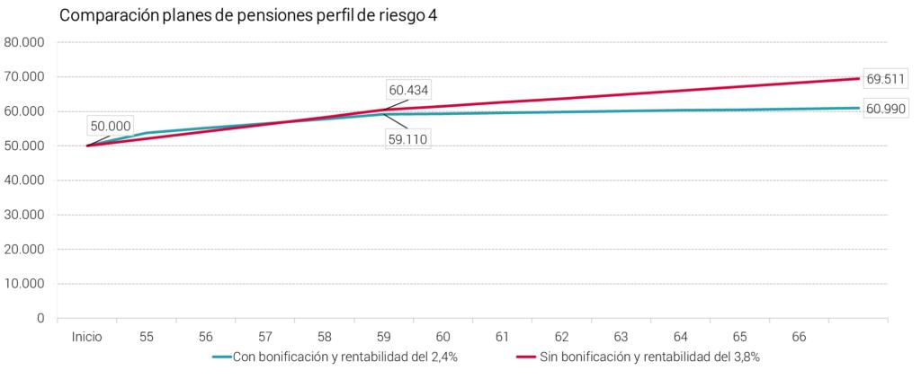 Abante pensiones bonificación aportación vs rentabilidad perfil 4