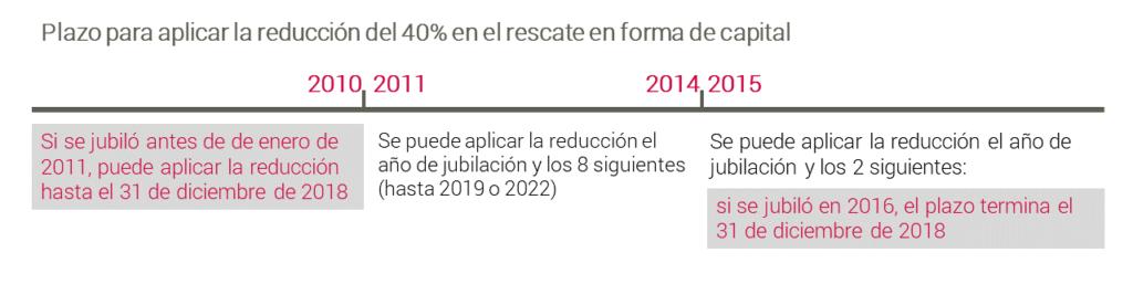 Tabla rescate forma capital reduccion calendario