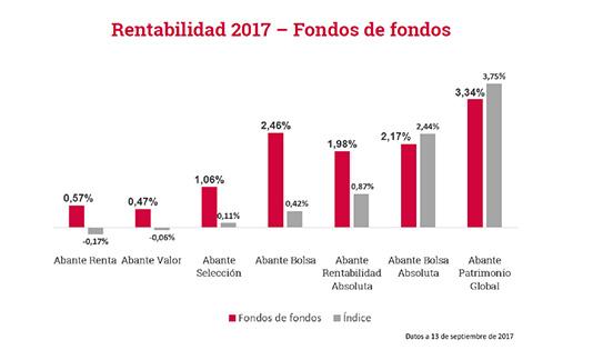 Visión de mercados fondos de fondos rentabilidad septiembre 2017