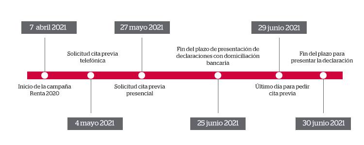 Calendario campaña Renta 2020