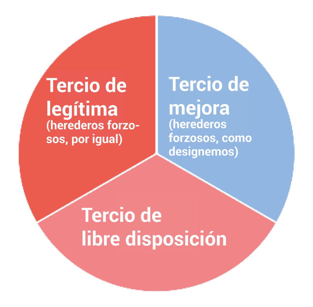 gráfico modelo reparto herencia