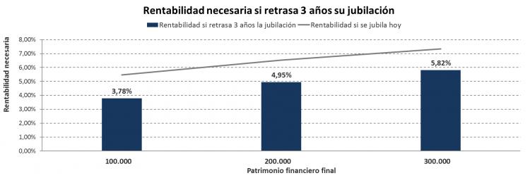 graf 2 jubilación 65 años