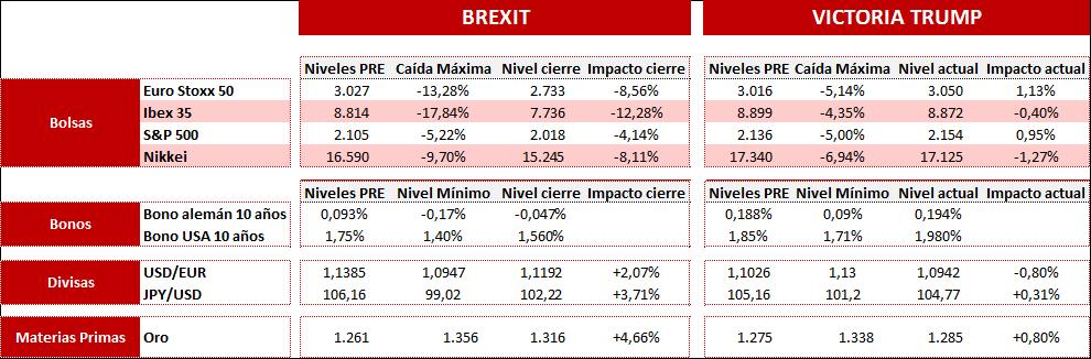 Impacto de la victoria de Trump en los mercados (Abante)