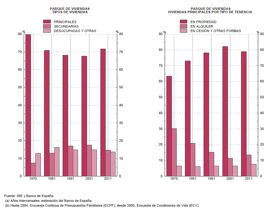 vivienda propiedad alquiler graf
